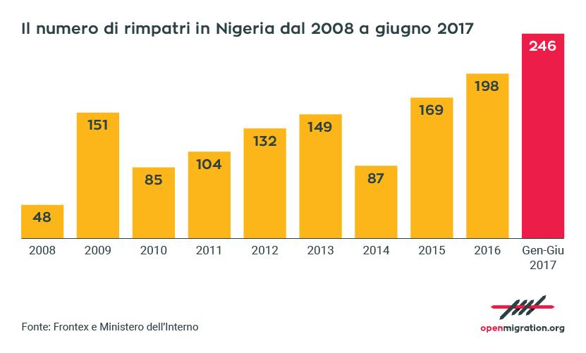 Rimpatri in Nigeria, 2008-2017