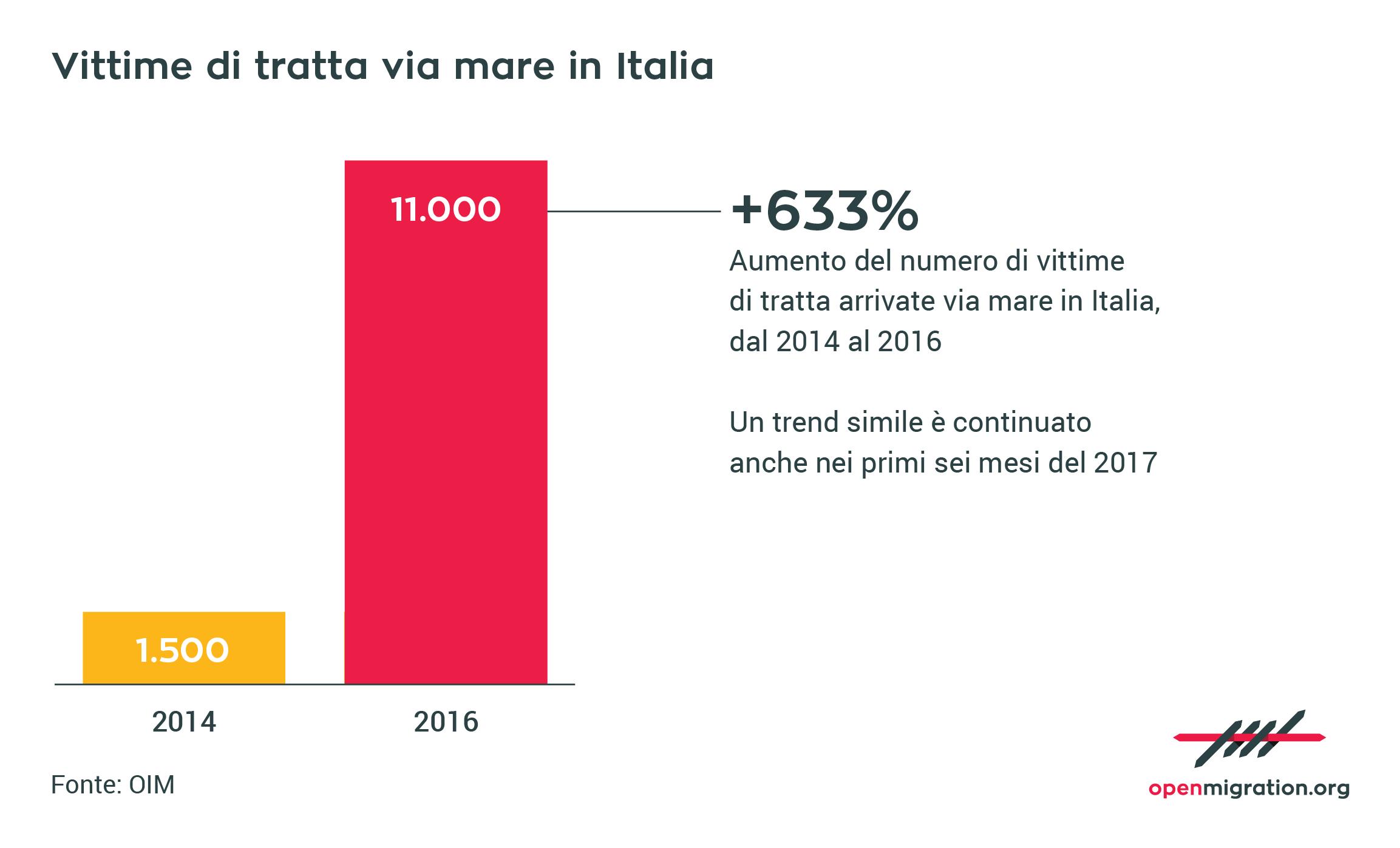 Vittime di tratte arrivate via mare in Italia, 2016