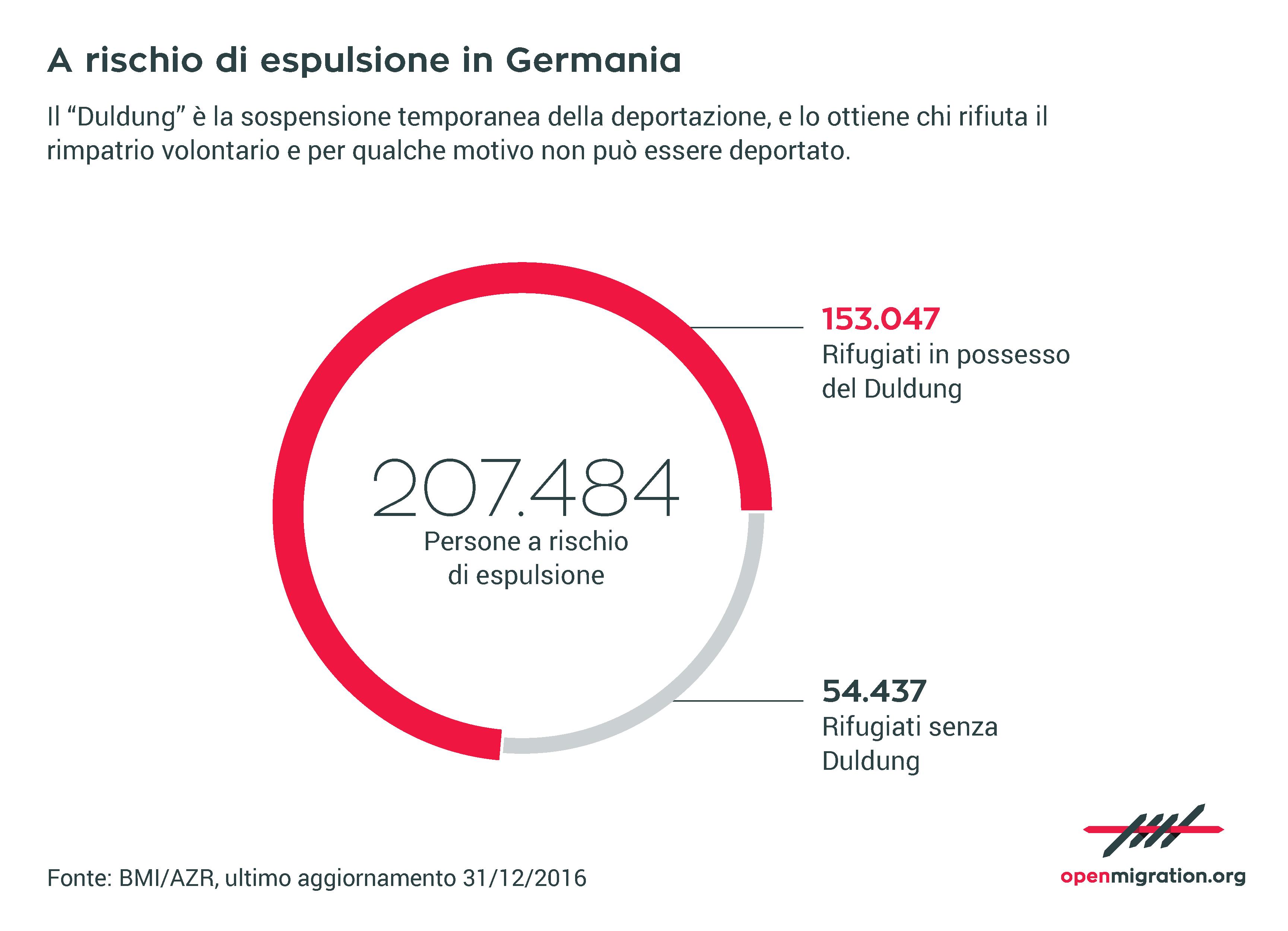 A rischio di espulsione in Germania, 2016