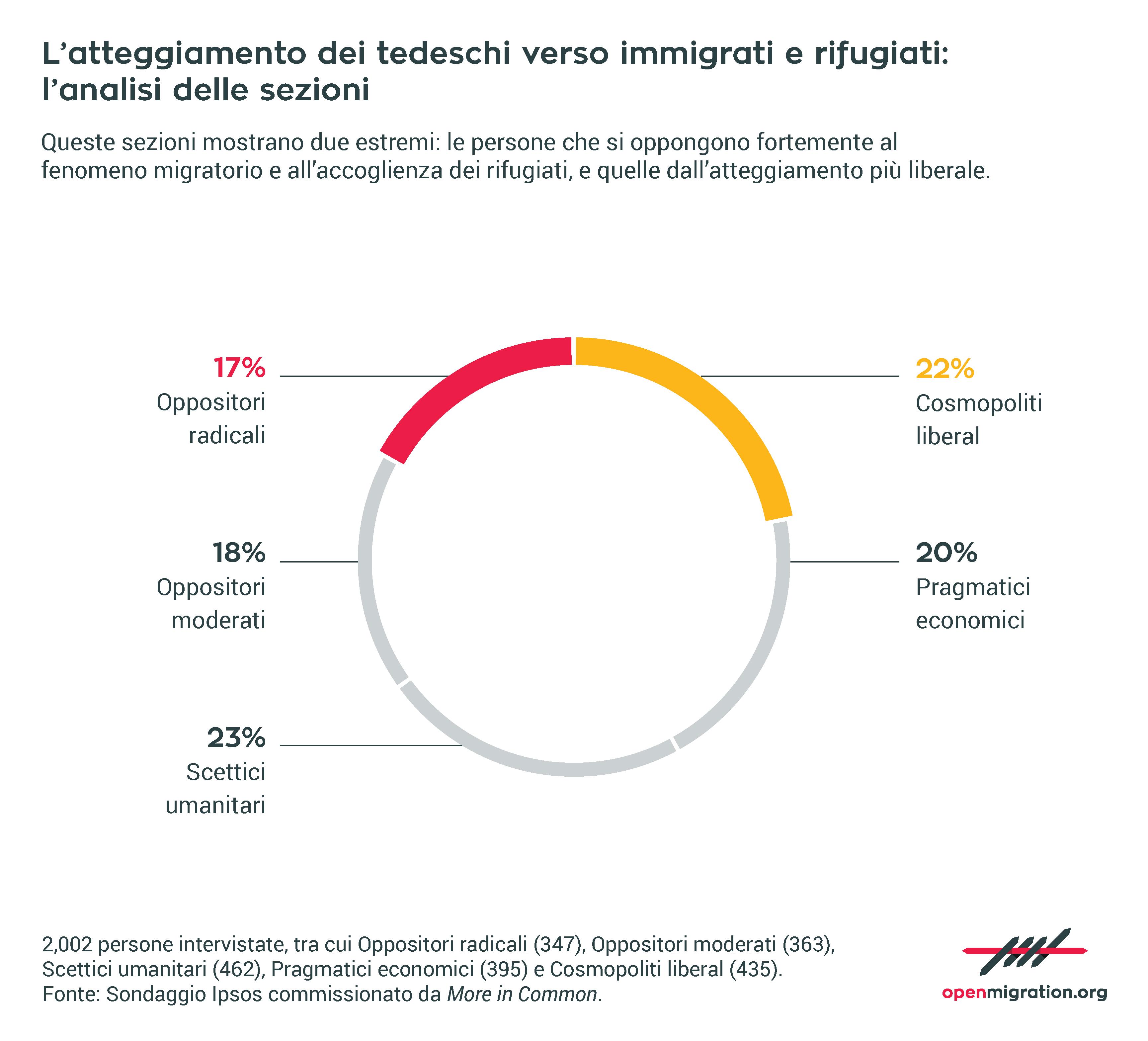 L'atteggiamento dei tedeschi verso immigrati e rifugiati, 2017