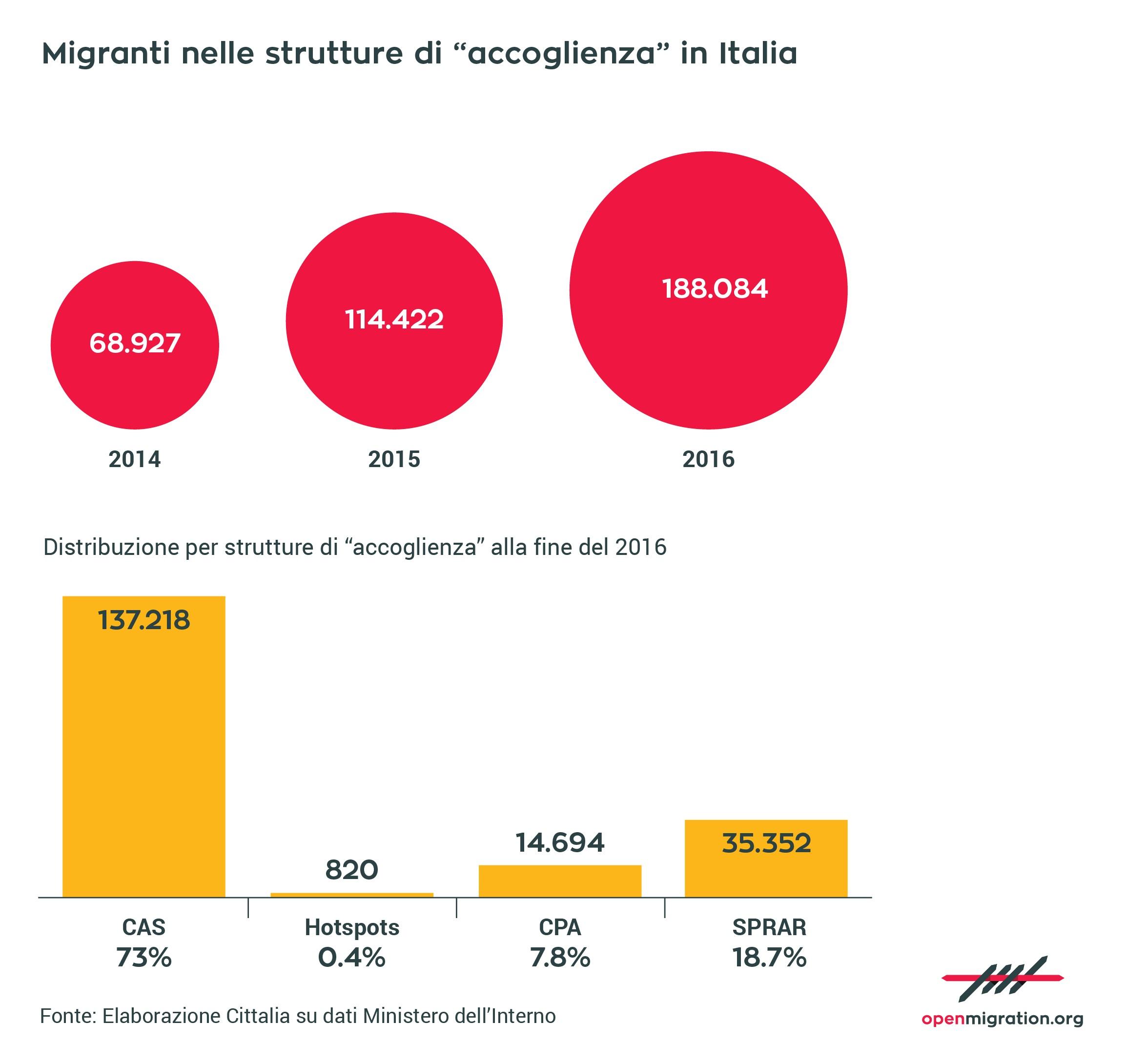 """Migranti nelle strutture di """"accoglienza"""" in Italia, 2016"""