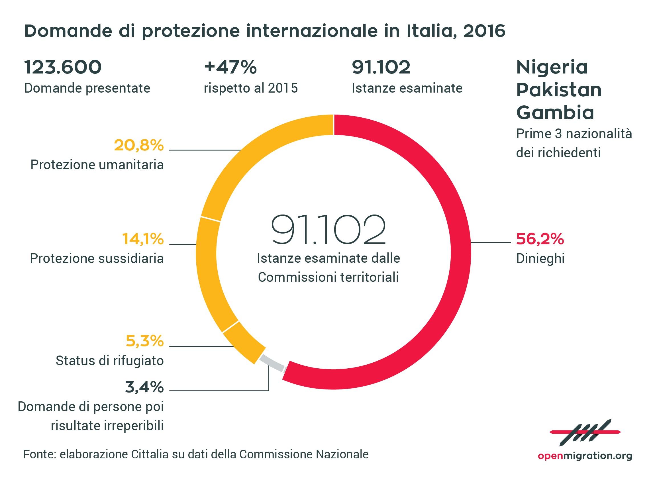 Domande di protezione internazionale in Italia, 2016