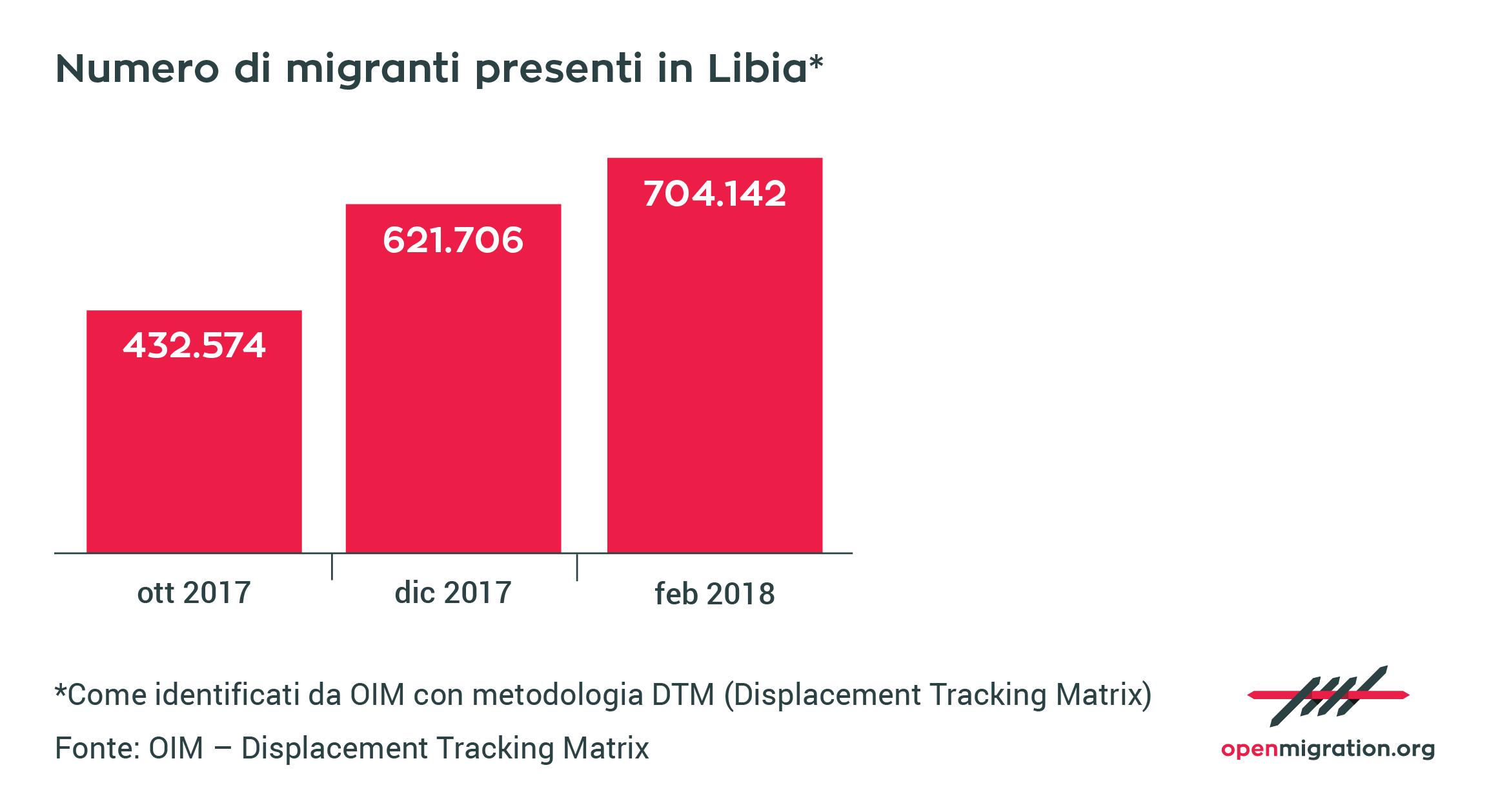 Numero di migranti presenti in Libia