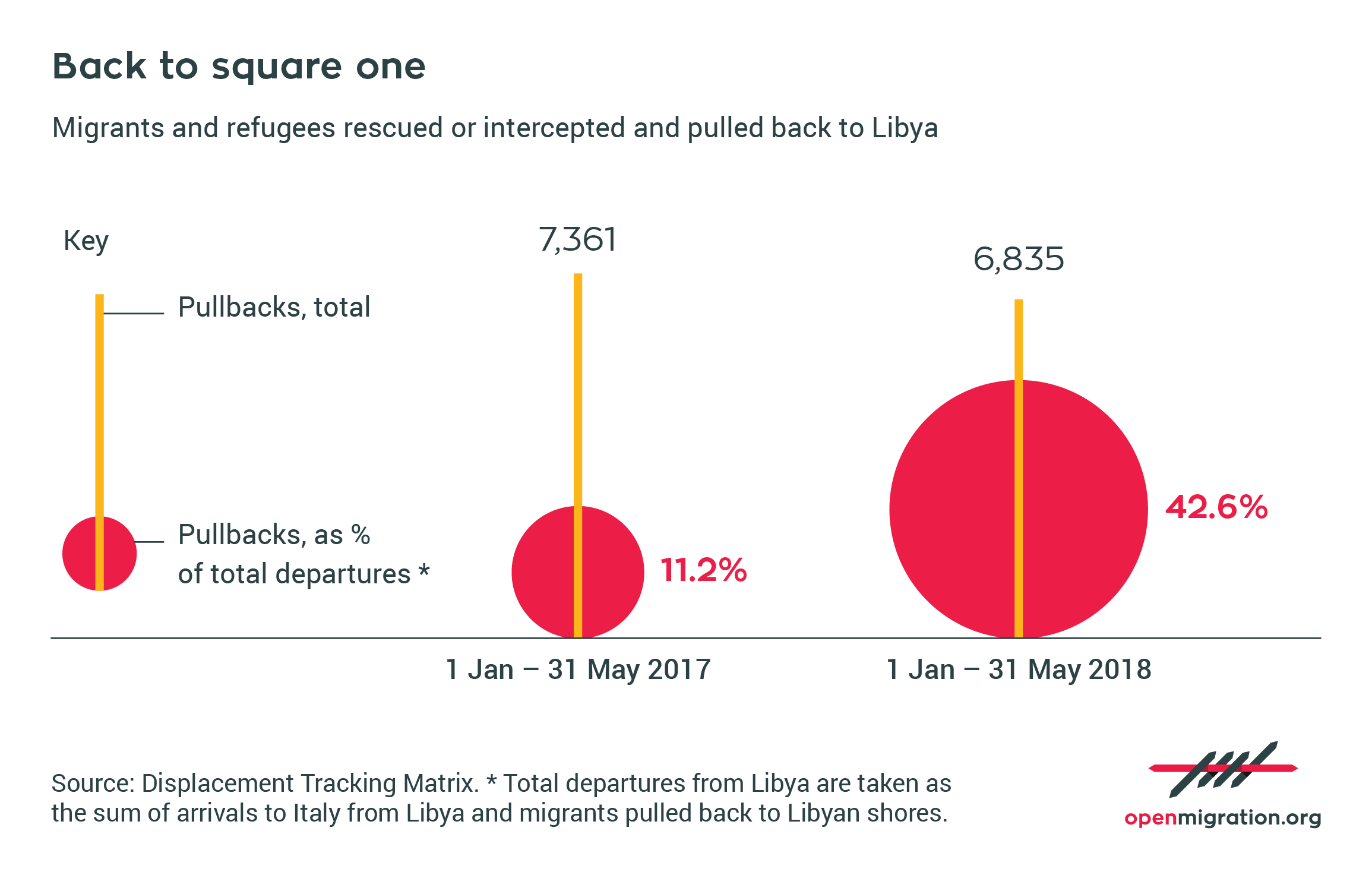 Migrants and refugees rescued or intercepted and pulled back to Libya