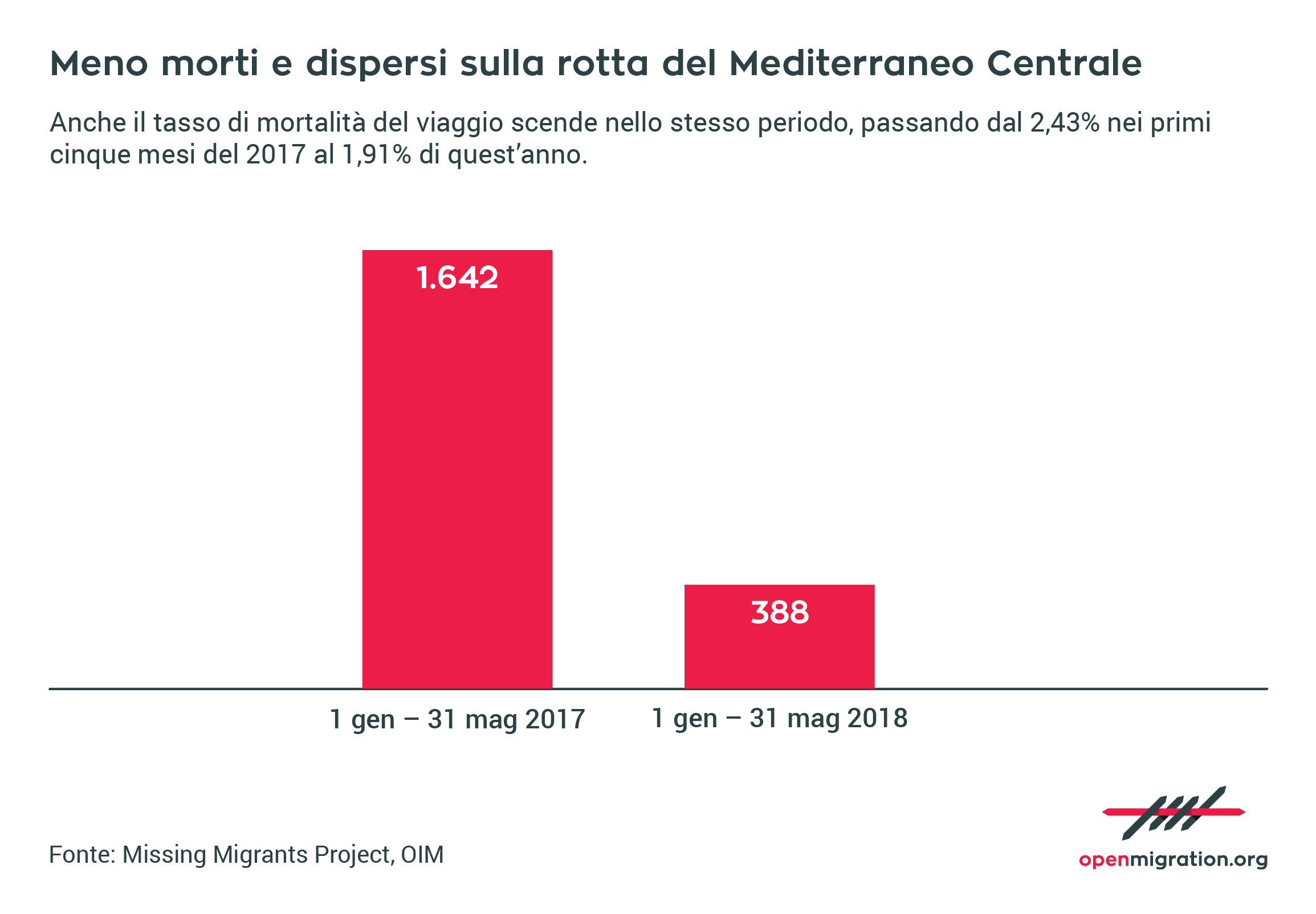 Tasso mortalità rotta Mediterraneo Centrale