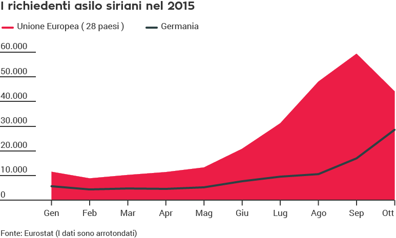 diritto di asilo, rifugiati, Unione Europea, Siria, Germania, 2015, Eurostat
