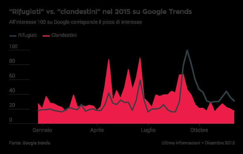 Rifugiati Vs Clandestini nel 2015 su Google Trends