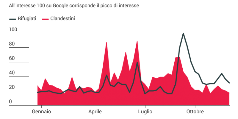 rifugiati, clandestini, Italia, Google trends, 2015