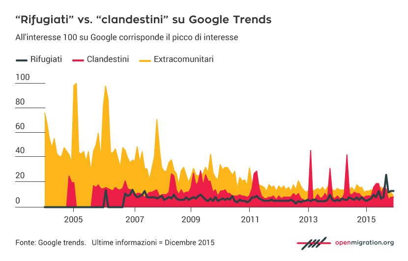 IT_Google-search-trend-year
