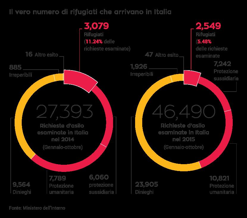 Il vero numero di rifugiati che arrivano in Italia