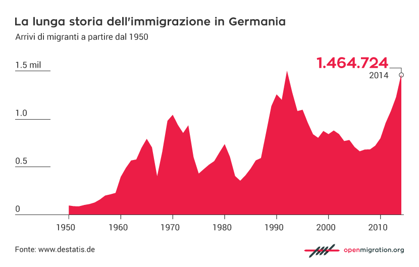 La lunga storia dell'immigrazione in Germania