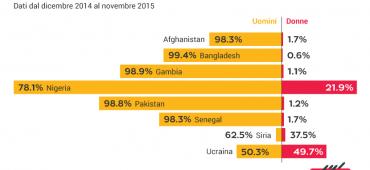 Questione di genere, quante sono le donne tra i rifugiati in Italia