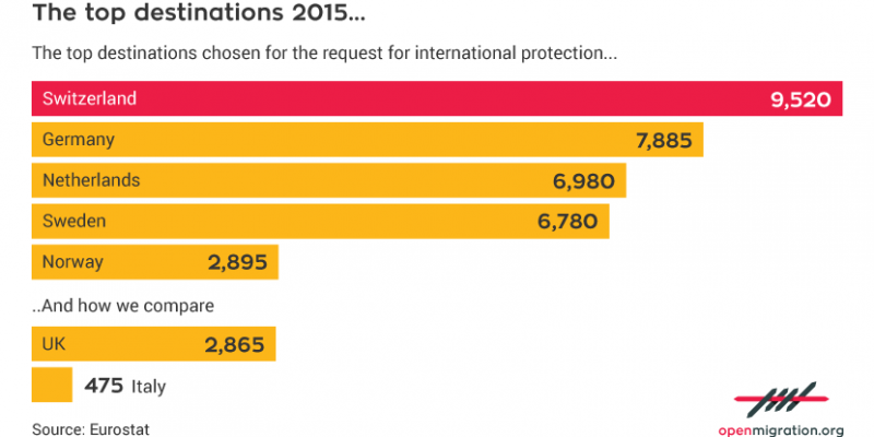 right of asylum, Eritrea, Switzerland, Germany, Netherlands, Sweden, Norway, UK, Italy, Eurostat