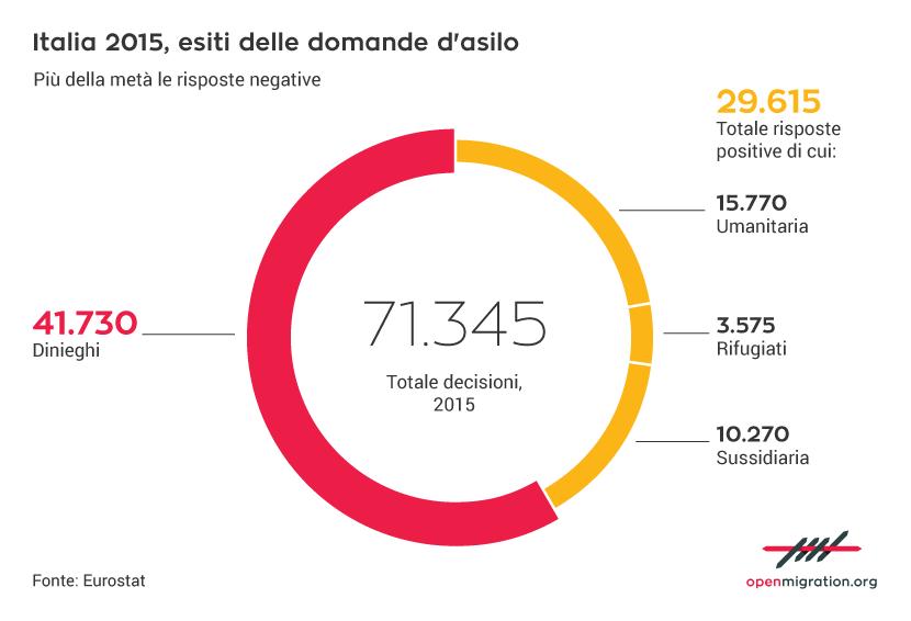 Italia 2015, esiti delle domande d'asilo