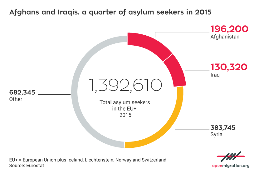 Afghans and Iraqis, a quarter of asylum seekers in 2015