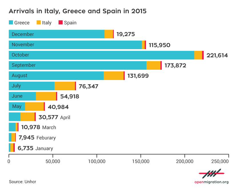 Arrivals in Italy, Greece and Spain in 2015