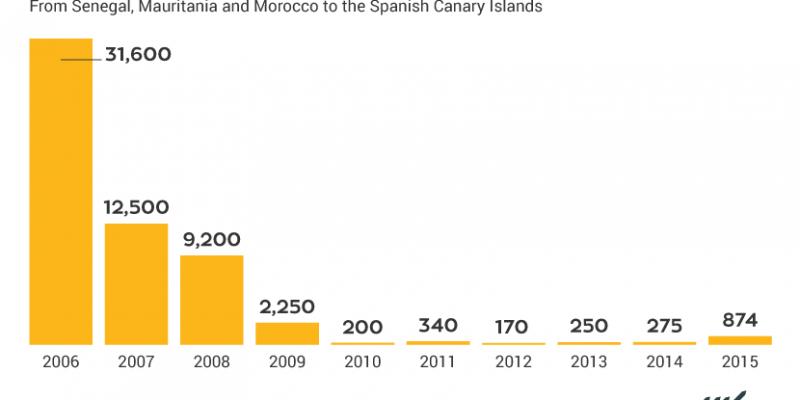 arrivals, border policies, Senegal, Mauritania, Morocco, Spain, Frontex