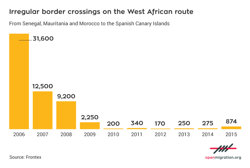 Irregular border crossing on the West African Route