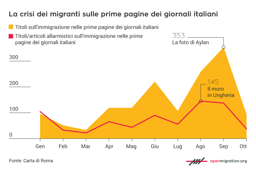 La crisi dei migranti sulle prime pagine dei giornali italiani