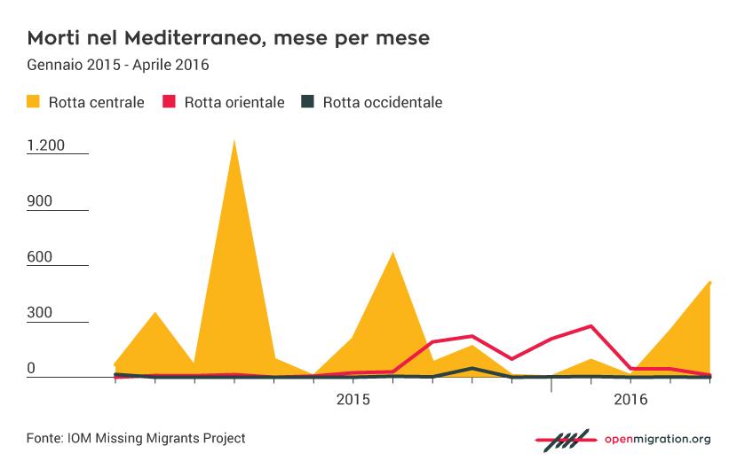 Morti dei migranti nel Mediterraneo, mese per mese