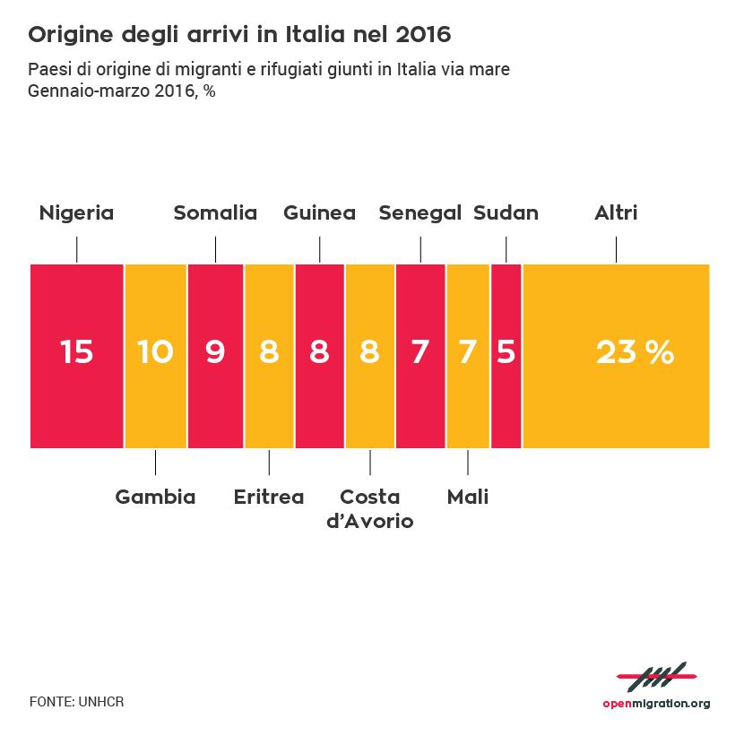 Origine degli arrivi in Italia nel 2016