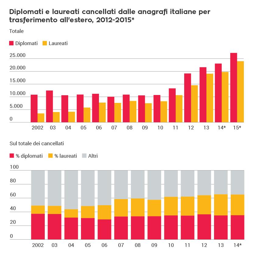Diplomati e laureati cancellati dalle anagrafi italiane per trasferimento all'estero, 2012-2015