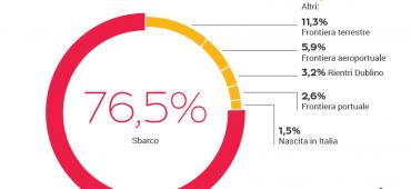 Atlante SPRAR, tutti i numeri dell'accoglienza diffusa in Italia