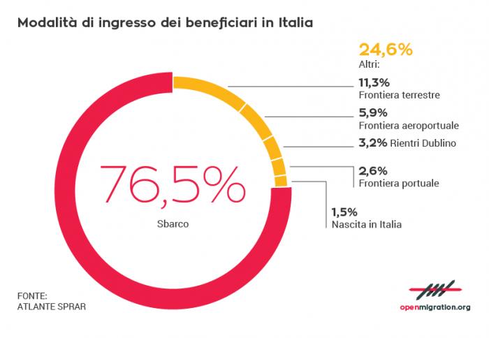 Modalità di ingresso dei beneficiari in Italia.