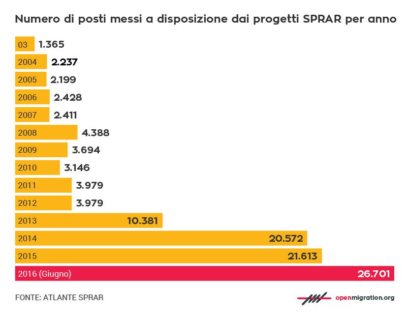 Numero di posti messi a disposizione dai progetti SPRAR per anno