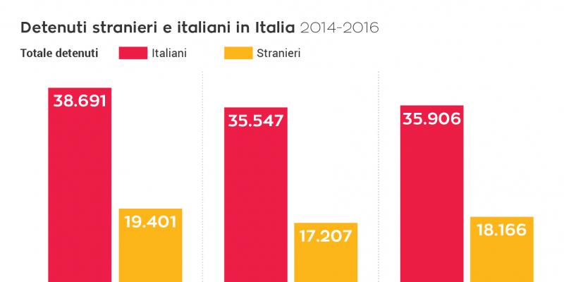 160914_detenuti-italiani-e-stranieri-01-cropped-1