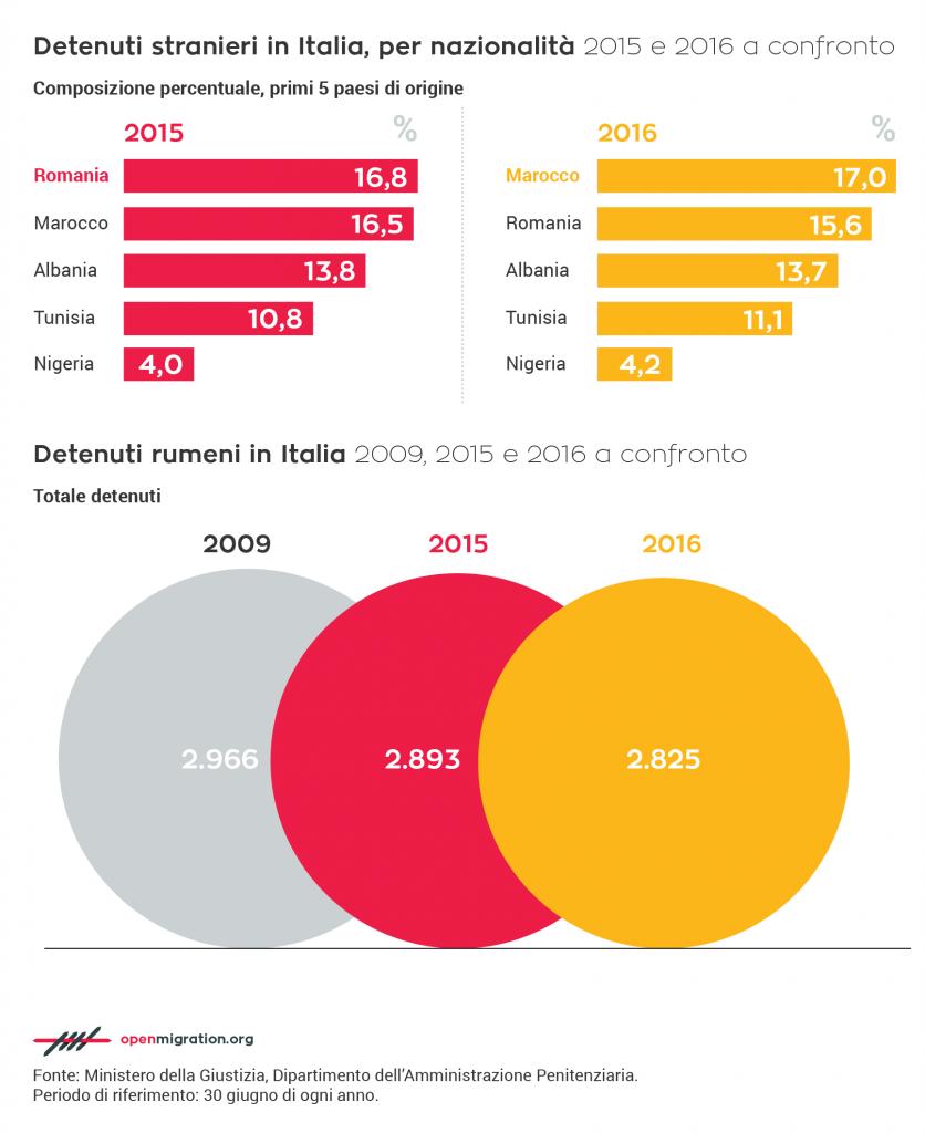 Detenuti italiani e stranieri: rumeni