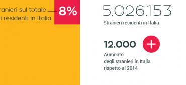 Il bilancio positivo dell'immigrazione in Italia