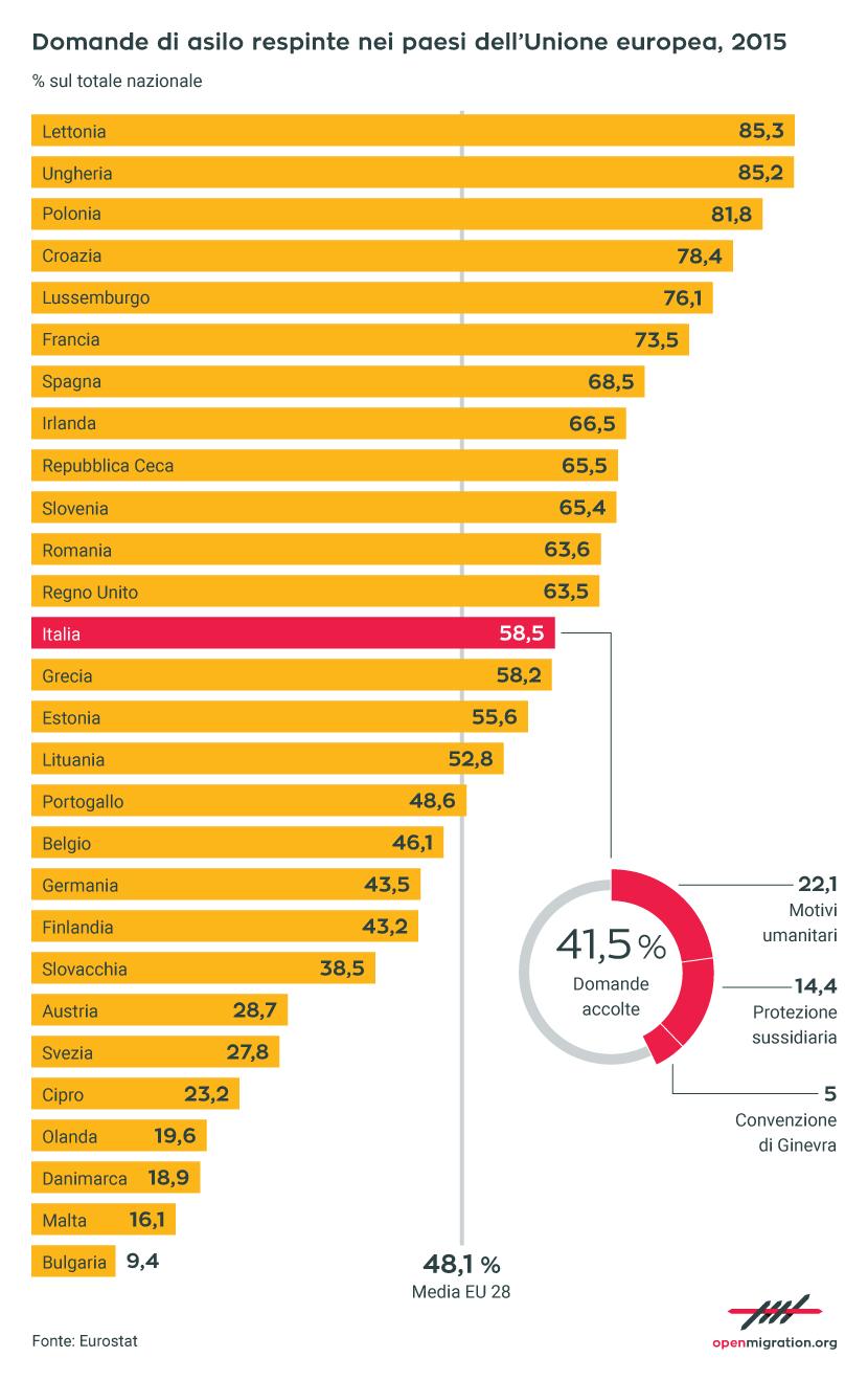 Domande d'asilo respinte in Europa, 2015