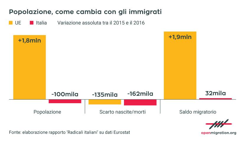 Popolazione: come cambia con gli immigrati, 2015-2016