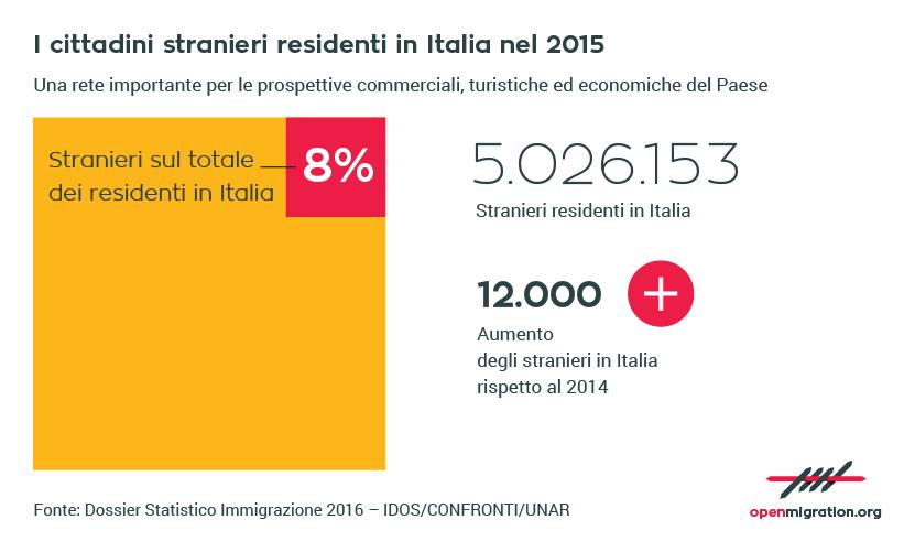 I cittadini stranieri residenti in Italia, 2015