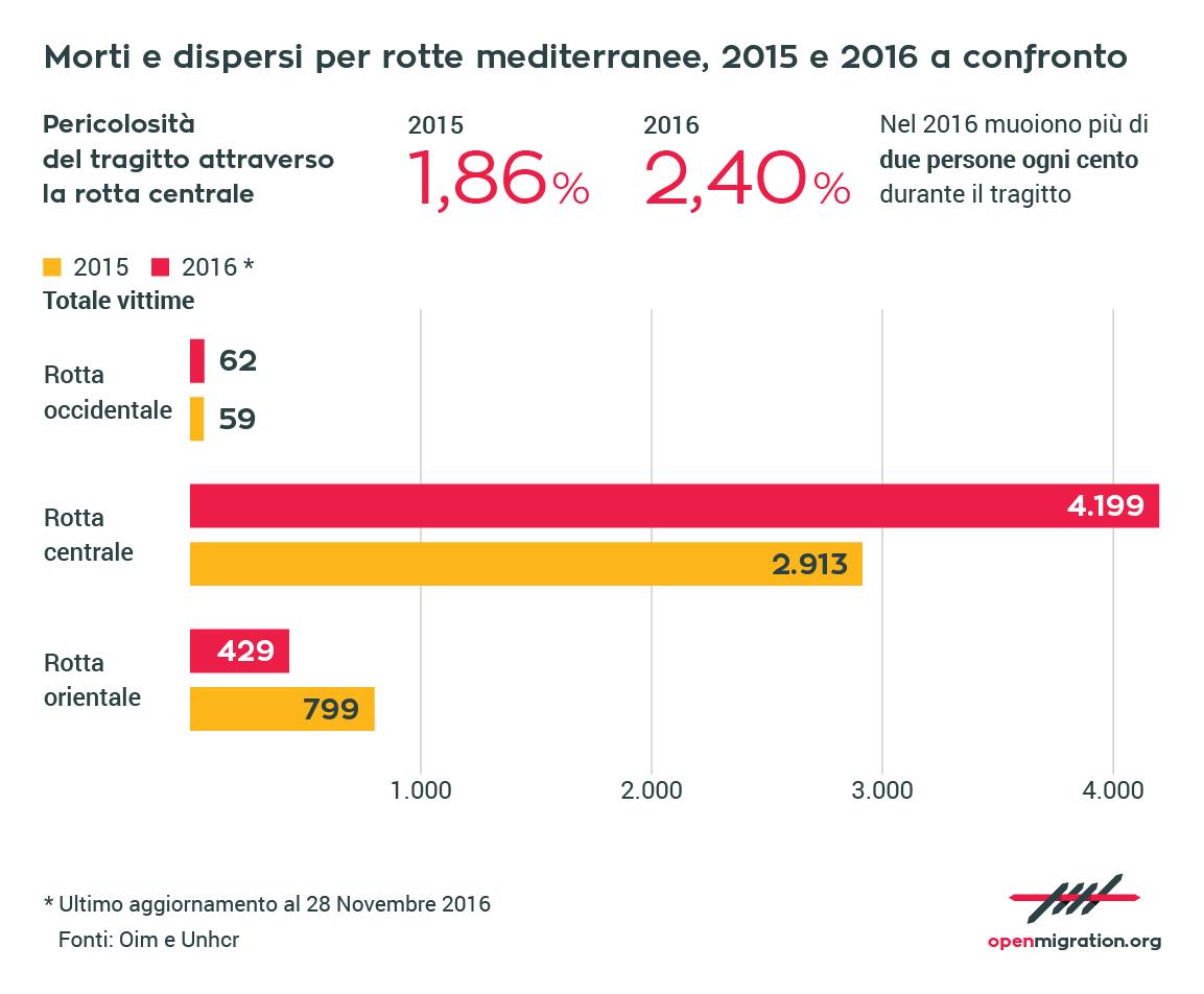Morti e dispersi per rotte mediterranee - 2015 e 2016 a confronto