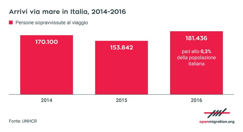 Arrivi via mare in Italia, 2014-2016