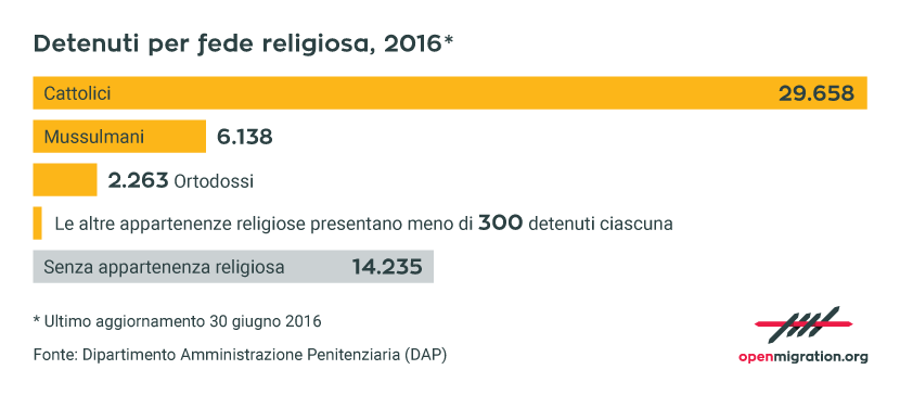 IT_DetenutiFedeReligiosa