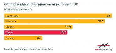 Immigrati e imprenditoria: tutti i numeri