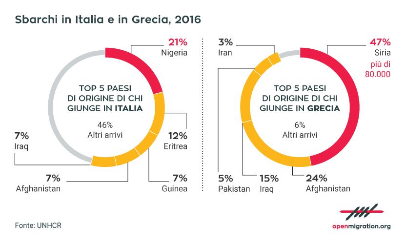 Sbarchi in Italia e in Grecia, 2016