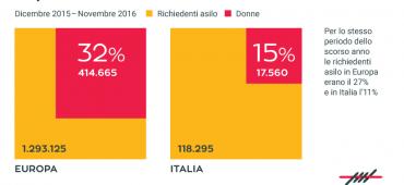 Questione di genere: chi e quante sono le donne che chiedono asilo in Italia