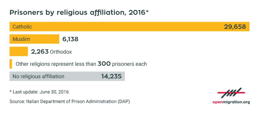 UK_DetenutiFedeReligiosa