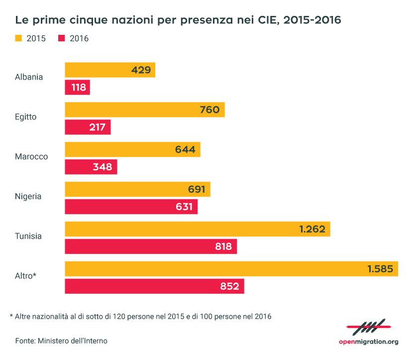 Le prime cinque nazioni per presenza nei CIE, 2015-2016