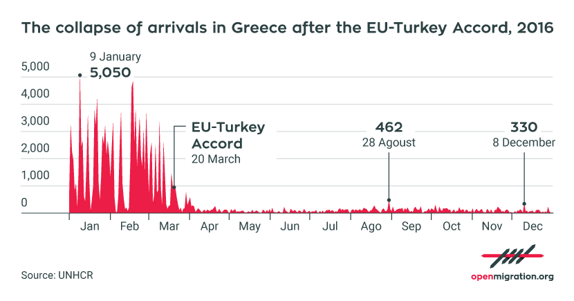 The collapse in arrivals by sea to Greece after the EU-Turkey deal