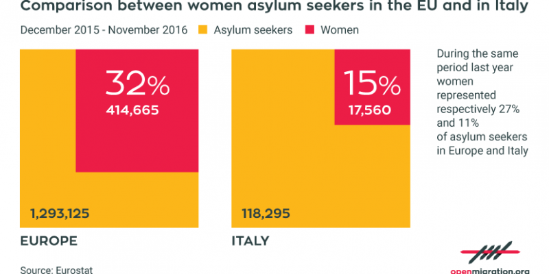 The number of women seeking asylum in Italy and who they are