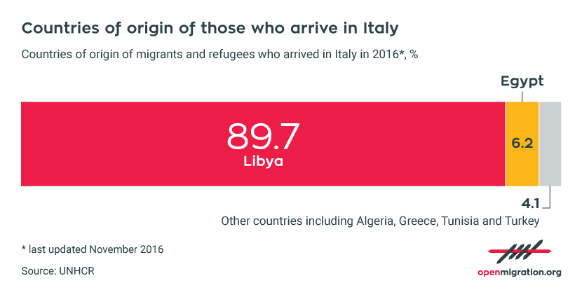 Libya as the main country of arrivals by sea to Italy, 2016