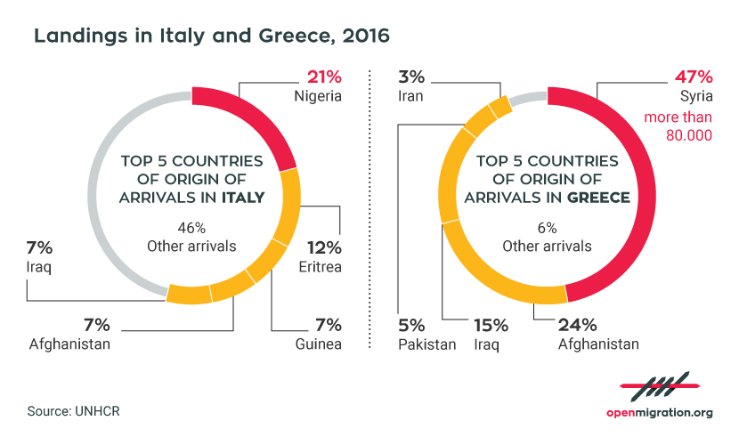 Top nationalities of arrivals by sea in Italy and Greece, 2016