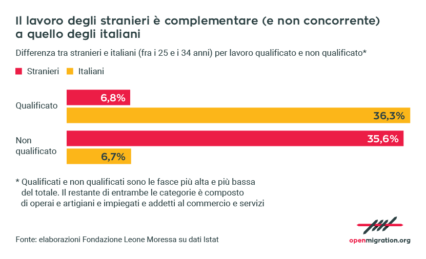 IT_LavoroComplementare
