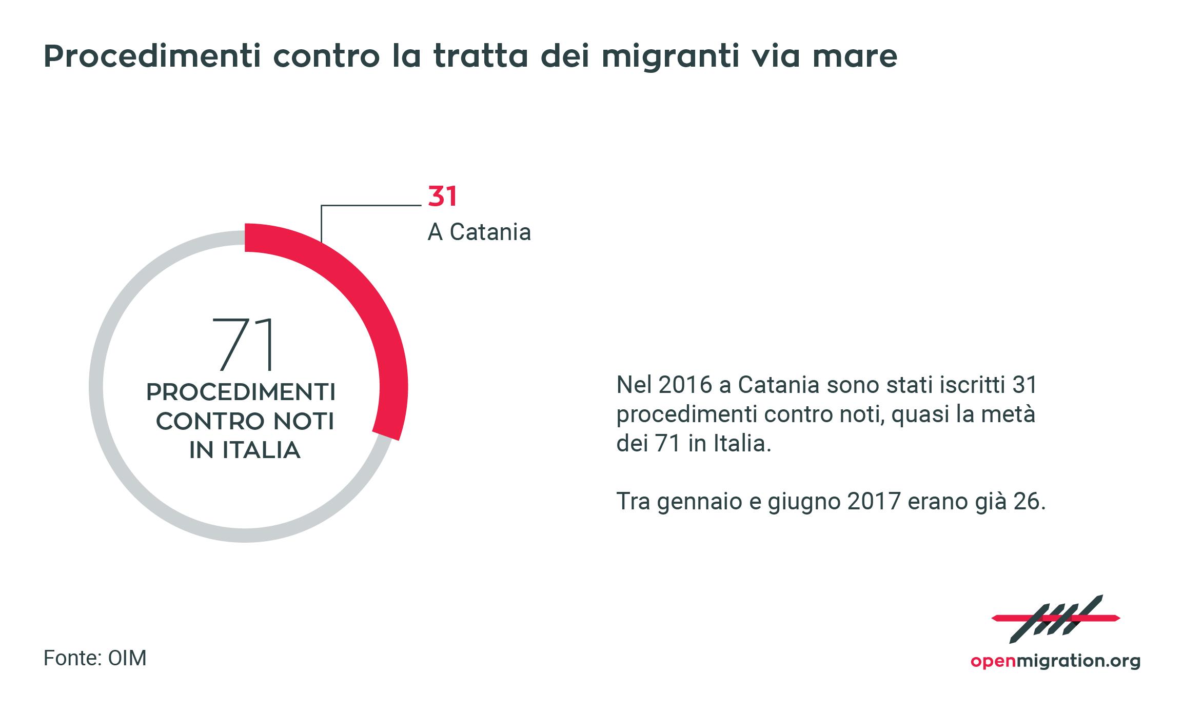 Procedimenti contro la tratta dei migranti via mare
