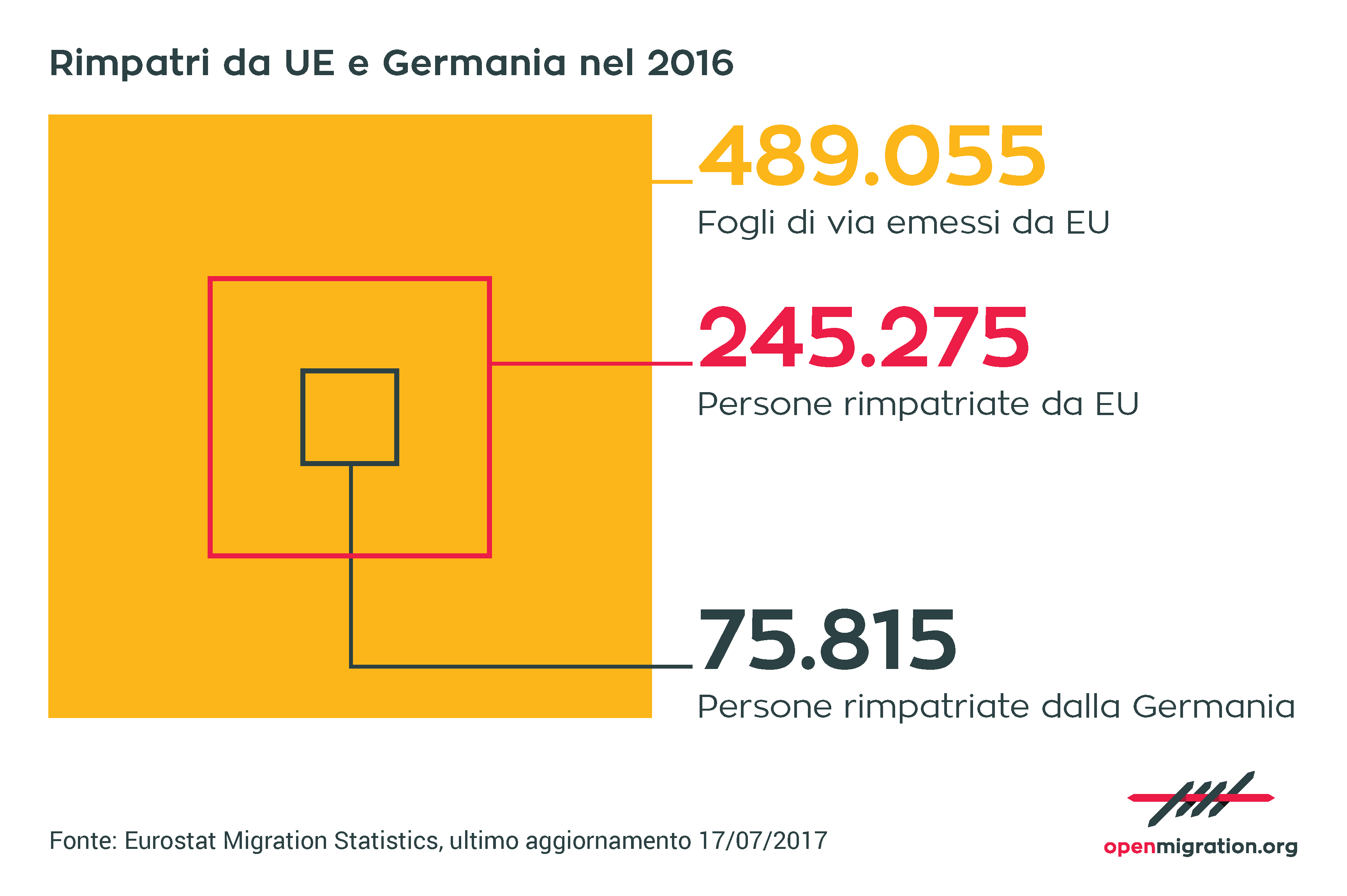 Rimpatri da UE e Germania, 2016